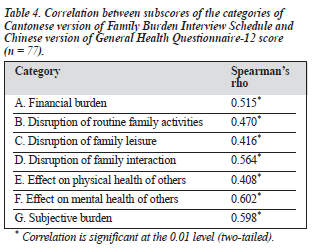 Validation of the Cantonese Version of the Family Burden Interview