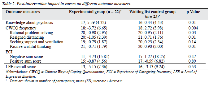 efficacy of a brief intervention for carers of people with first rh easap asia Coping with Stress Coping with Stress