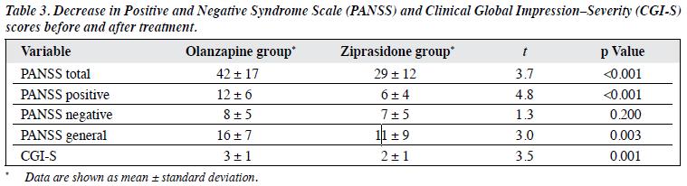 Ziprasidone Dosage Levels