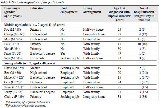 Expected Possible Selves and Coping Skills among Young and Middle